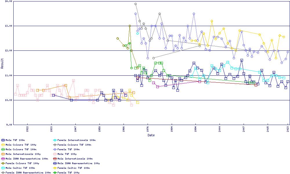 Winning performances in 100m / 100y